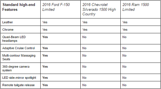 F150 Limited Compared to Competition